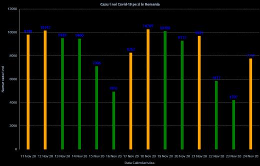 7.753 de cazuri de COVID-19 și 196 de decese raportate în ultimele 24 de ore