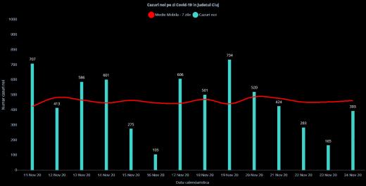 Aproape 400 cazuri de COVID19 și CINCI DECESE la Cluj! Vezi incidența