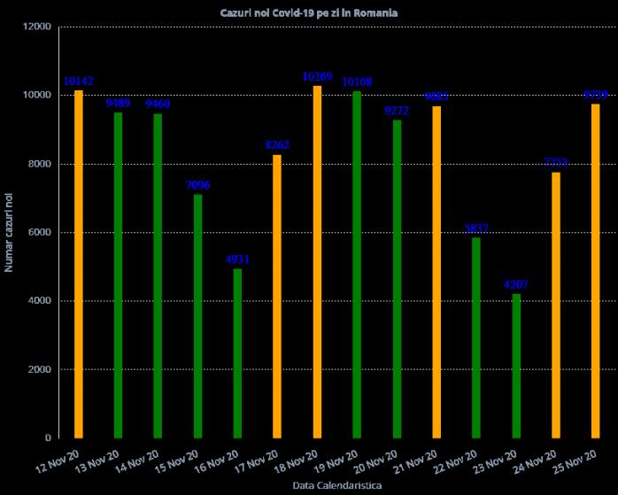 9.379 de cazuri de COVID19 în ultimele 24 de ore! 168 de pacienţi au murit