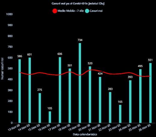 551 de cazuri noi de coronavirus în județul Cluj! S-au făcut aproape 2.000 de teste