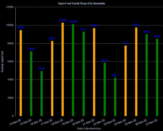 8.134 de cazuri de COVID-19 la nivel național. Peste 11.000 de români au murit de COVID-19