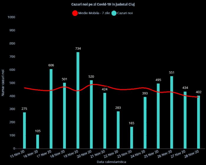 402 cazuri de COVID-19 în ultimele 24 de ore. 69 de persoane sunt internate la ATI