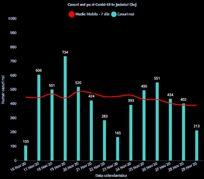 213 cazuri de COVID19 și 4 DECESE la Cluj în ultimele 24 de ore