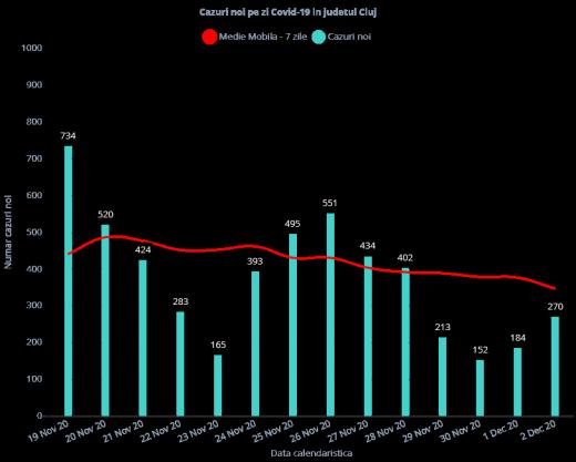 270 de cazuri de COVID-19 în ultimele 24 de ore la Cluj. Numărul testelor a fost din nou unul mic