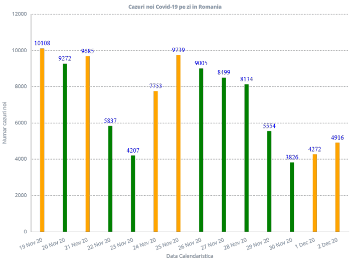Aproape 5.000 de cazuri noi de COVID19 și 135 DECESE azi! Situație ALARMANTĂ la ATI
