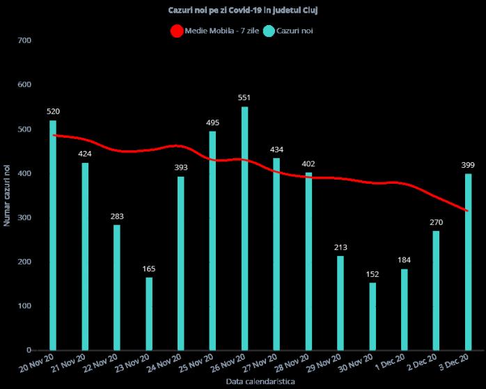 """399 de cazuri de COVID-19 la Cluj. Numărul testelor a crescut din nou după 4 zile de """"relaxare"""""""