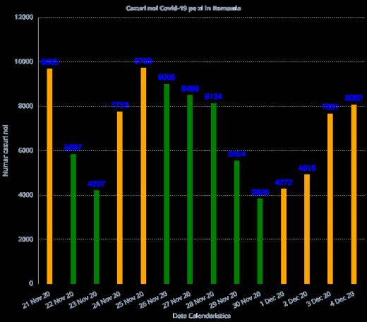 Peste 8.000 de cazuri de infectare cu CORONAVIRUS și 176 de DECESE în ultimele 24 de ore