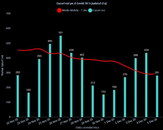 281 de cazuri de COVID-19 în ultimele 24 de ore la Cluj