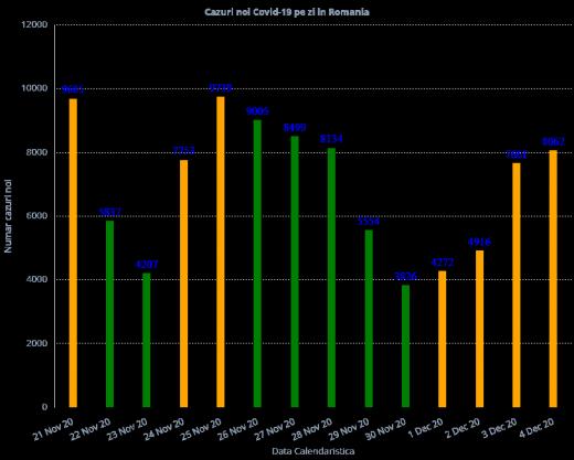8.072 cazuri de COVID-19 la ultima raportare înainte de Alegeri Parlamentare 2020