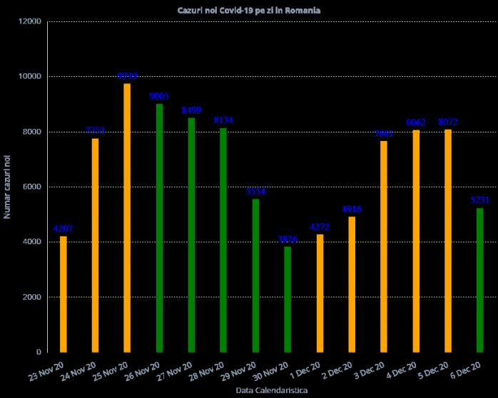 5.231 de cazuri COVID-19 în ultimele 24 de ore