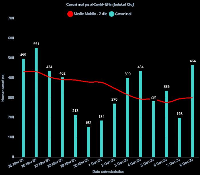 Situația epidemiologică în județul Cluj se prezintă astfel:   ➡️ În ultimele 24 de ore, 464 persoane au fost confirmate Covid-19 din județul Cluj;  ➡️ Total număr de teste 2.132, din care 1.341 diagnostic grupe de risc și 791 teste efectuate la cerere. Până în acest moment s-au realizat 289.026 de teste, la nivelul județului Cluj;  ➡️ 72 persoane internate în ATI;  ➡️ Total vindecați și externați 1.687, din care 1.373 din județul Cluj;  ➡️ Total decedați 248, din care 197 din județul Cluj.