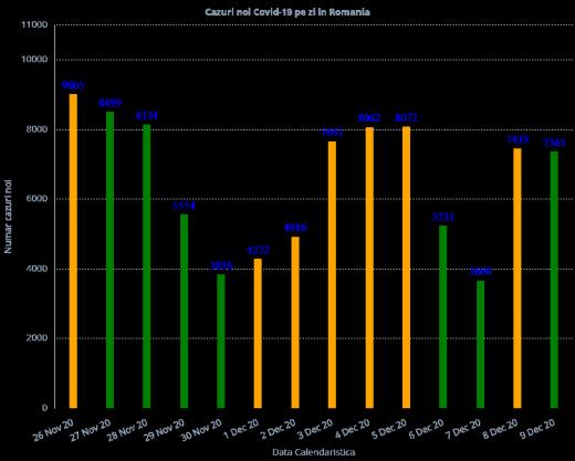 7.365 cazuri de COVID-19 în ultimele 24 de ore. 161 de decese raportate astăzi