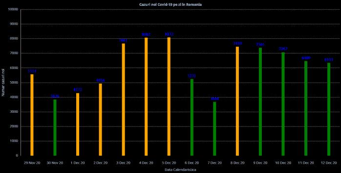 6.333 cazuri noi de COVID19 la nivel național azi. Peste 4 milioane de teste de la începutul pandemiei