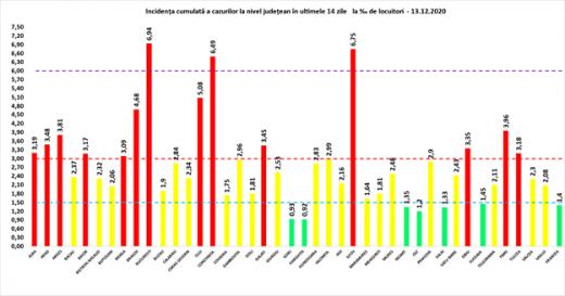 Peste 4.000 de cazuri COVID19 s-au înregistrat în ultimele 24 de ore. 121 de oameni au MURIT