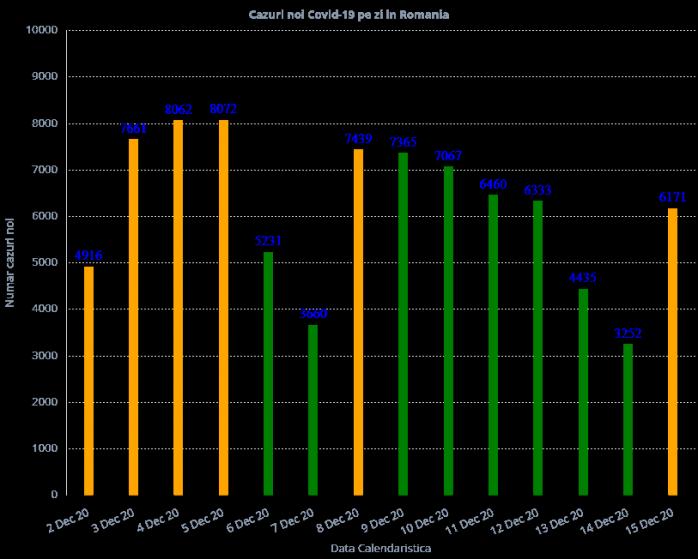 6.171 de cazuri de COVID-19 și 204 decese în ultimele 24 de ore