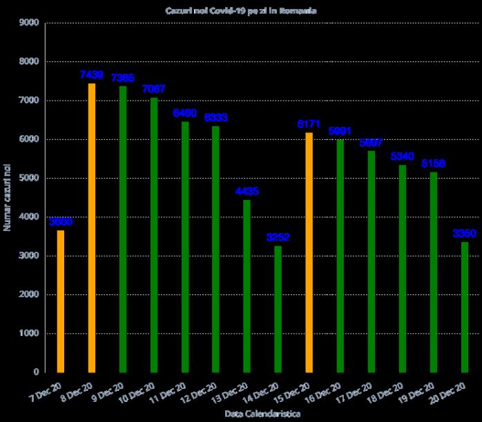3.350 cazuri noi de COVID19 în România. 98 de persoane au decedat în ultimele 24 de ore