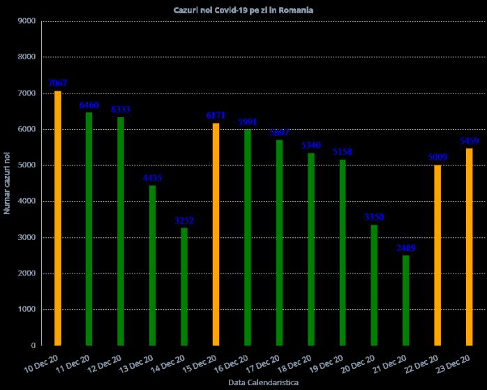 4.310 cazuri de COVID-19 în ultimele 24 de ore