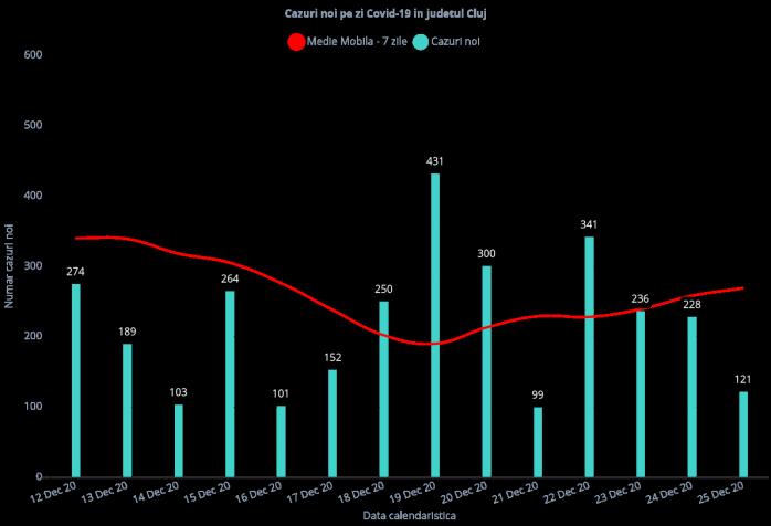 121 clujeni au fost confirmați pozitivi de COVID19 în ultimele 24 de ore, iar doi au murit! Rata de infectare a coborât sub 4