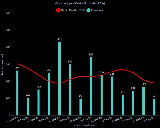 97 de cazuri de COVID-19 în județul Cluj. Rata de infectare în județul Cluj este de 3,55