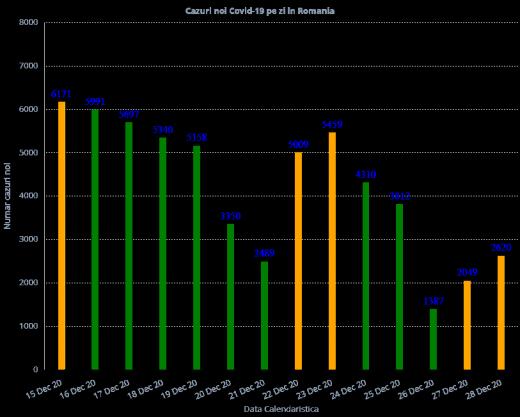 4.637 de cazuri noi de COVID-19 în ultimele 24 de ore în România