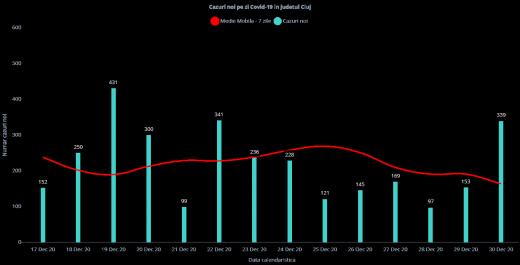 339 cazuri noi de COVID19 în Cluj! Rata de infectare în Cluj-Napoca a ajuns la 4,48. Cât e în județ?