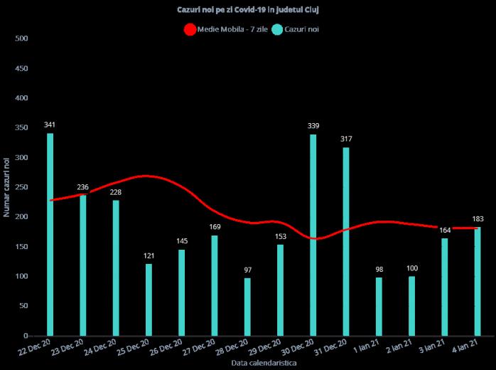 Aproape 200 de cazuri de COVID19 și două decese la Cluj! Rata de infectare a ajuns la 2,94
