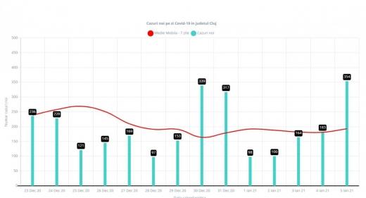 CREȘTE numărul cazurilor noi de COVID-19, la Cluj. Unul din trei teste a fost POZITIV