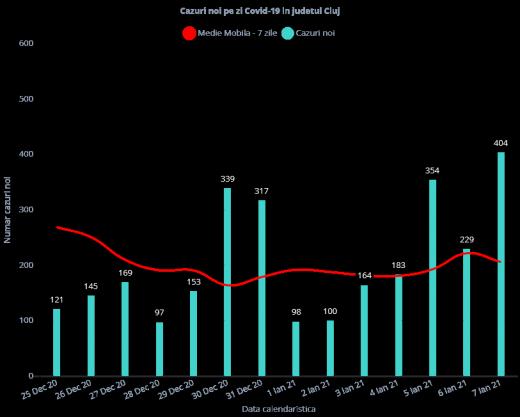 404 cazuri de COVID-19 în județul Cluj. Aproape 1.500 de clujeni s-au vindecat