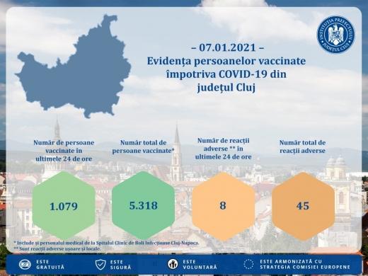 Din 1.000 de persoane vaccinate la Cluj ieri, 8 au avut reacții adverse