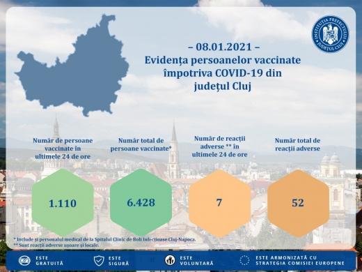 Aproape 6.500 de persoane s-au vaccinat la Cluj. Câte reacții adverse au fost?