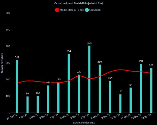 268 de clujeni, pozitiv la COVID-19 în ultimele 24 de ore.  86 de persoane sunt internate în stare gravă