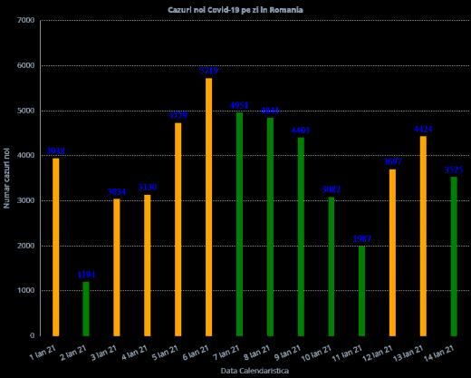 3.353 de cazuri noi de COVID-19 în ultimele 24 de ore la nivel național