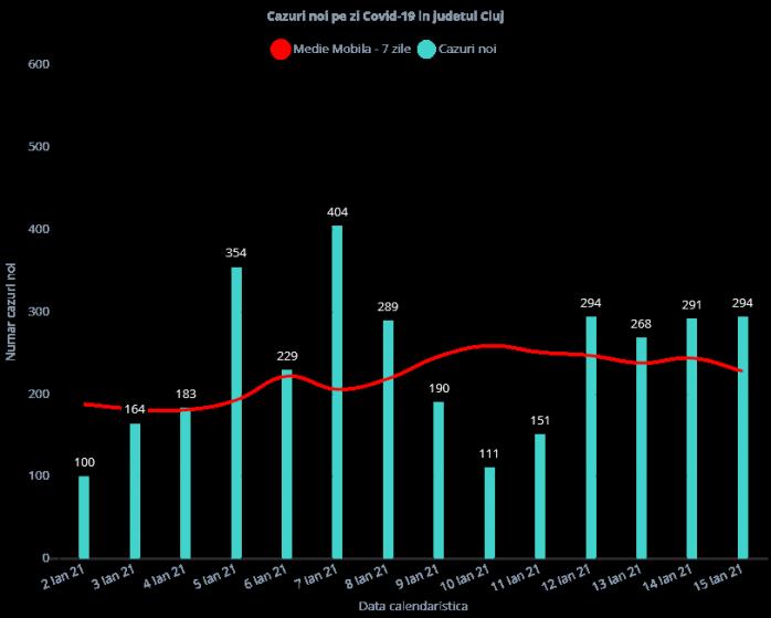 294 de cazuri de COVID-19 în județul Cluj. 82 de persoane sunt internate la ATI