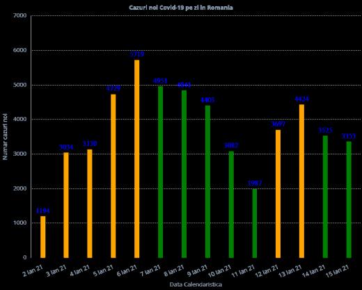 3.218 cazuri de COVID-19 în ultimele 24 de ore