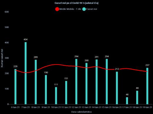 237 de cazuri noi de COVID-19 în Cluj! Șase pacienți au murit