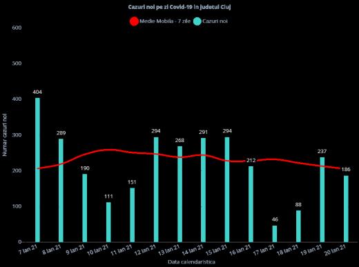 186 de cazuri noi de coronavirus la Cluj și 4 decese! Rata de infectare cu COVID-19 a scăzut