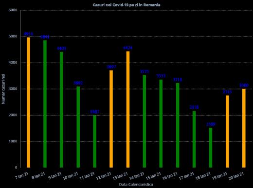 3.000 de cazuri de COVID-19 în ultimele 24 de ore! 116 pacienți au murit. Câți sunt la ATI?