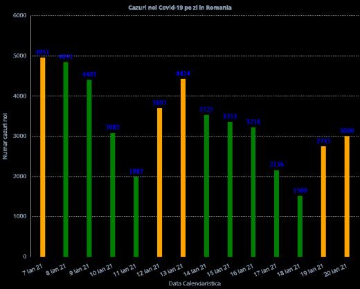 2.878 cazuri de COVID-19 în ultimele 24 de ore. Peste 1.000 de pacienți, internați la ATI