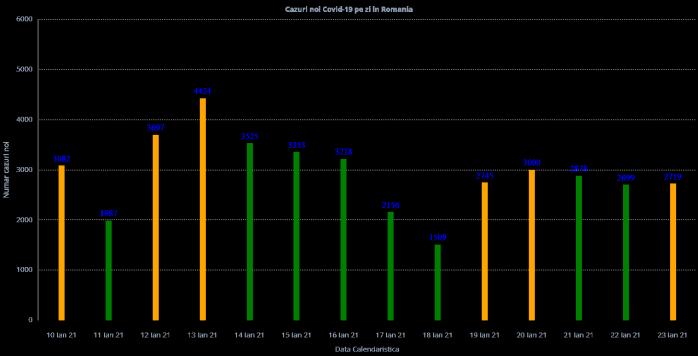 2.719 cazuri noi de COVID-19! Peste 130.000 de români, în izolare și carantină