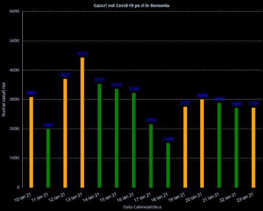 1.816 cazuri de COVID-19 în ultimele 24 de ore la nivel național