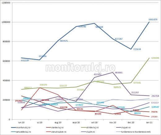 www.monitorulcj.ro a fost cel mai citit ziar de știri online din județul Cluj și în ianuarie 2021, lună în care a depășit 1 MILION de cititori unici și 2,6 milioane de articole afișate.