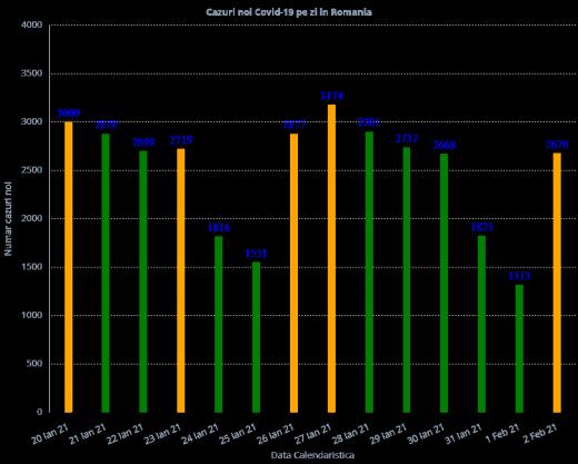 2.752 de cazuri noi de COVID-19 în ultimele 24 de ore la nivel național
