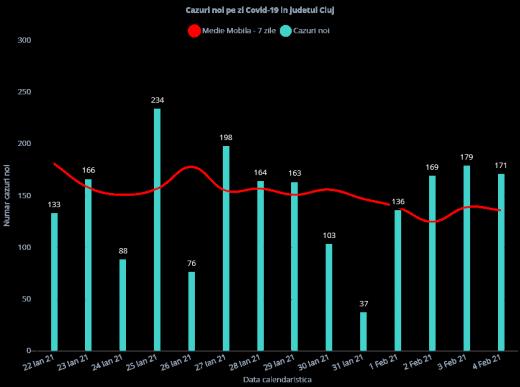 171 de cazuri noi de COVID-19 și PATRU morți la Cluj! Rata de infectare - 2,40 la mie
