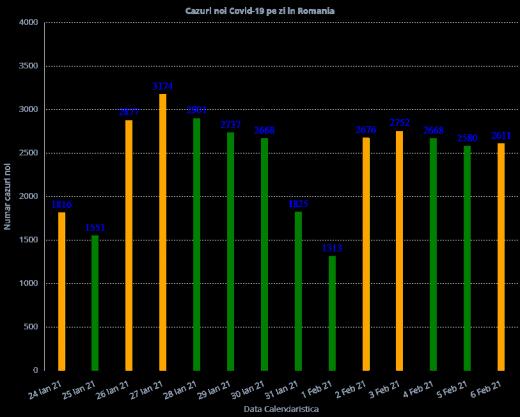 2.611 de cazuri noi de COVID-19. Numărul deceselor se apropie de 19.000 de la începutul pandemiei