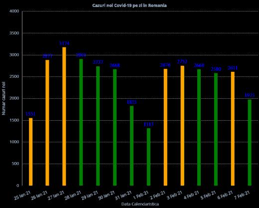 Aproape 2.000 de cazuri COVID-19 înregistrate la nivel național. Care este situația la ATI? sursă grfic: grphs.ro