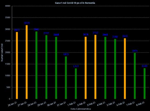 1.319 cazuri noi de COVID-19 și 80 de morți! Câte teste s-au făcut?