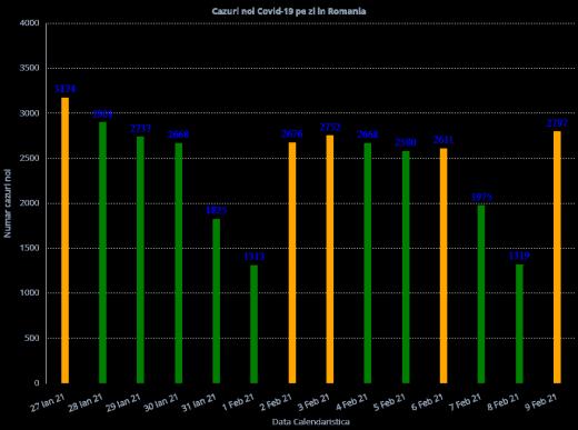 2.797 cazuri noi în ultimele 24 de ore! Aproape 100 bolnavi de COVID-19 au murit