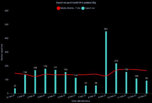 93 de cazuri noi de COVID-19 și 3 morți! Câte teste au fost prelucrate?