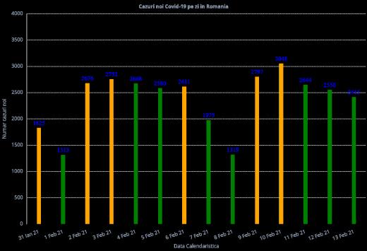 2.415 cazuri noi de COVID-19 în ultimele 24 de ore. Numărul deceselor e în scădere.