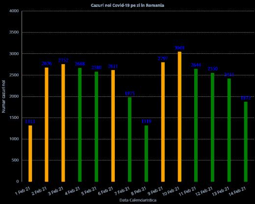 1.872 de cazuri COVID-19 s-au înregistrat la nivel național. Care este situația la ATI?